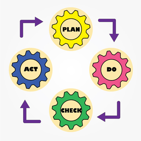 lifecycle: pdca,  lean, diagram, schema, step, tool, business, plan, concept, vector, success, circle, process, analysis, workflow, idea, development, management, cycle, illustration, chart, strategy, do, iterative, check, lifecycle, method, quality, company, infogr