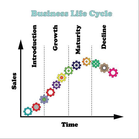 Zakelijke levenscyclus levenscyclus van een product grafiek, versnelling op de curve van het bedrijfsleven levenscyclus, life cycle-concept