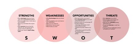 Swot analysis with explanation on white background. Abstract flat vector. Business vision and strategy layout. Infographic for concept design, presentation and data chart.