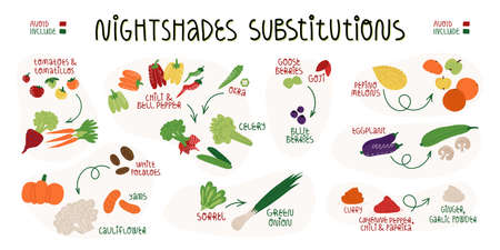 Nightshades substitutions infographics banner. Food which needed to be avoid and what to include for it.