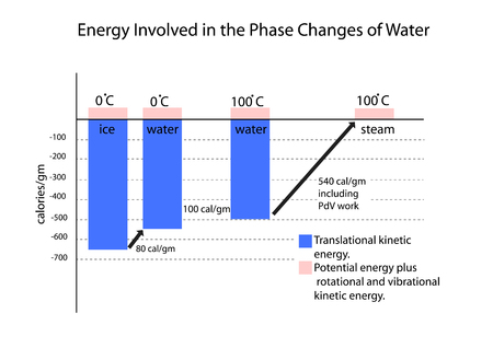 gm: phase change of water