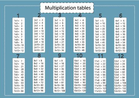 multiplication: multiplication table