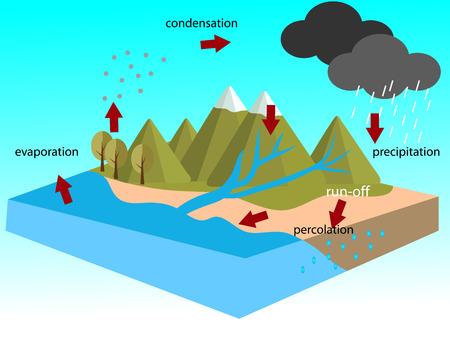 water cycle Zdjęcie Seryjne - 48055013