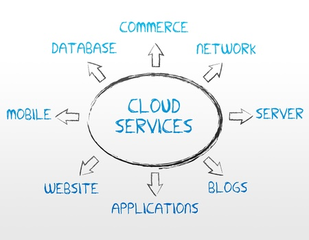 High resolution cloud services graphic on white background. Banco de Imagens
