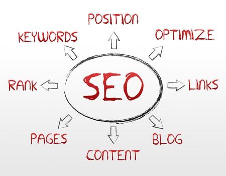 seo: Hoge resolutie search engine optimalisatie afbeelding op witte achtergrond. Stockfoto