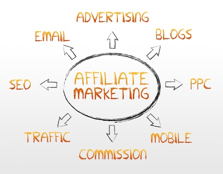 keywords link: High resolution affiliate marketing graphic on white background.
