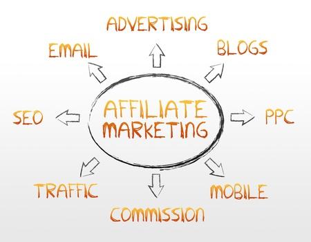 seo: Hoge resolutie affiliate marketing afbeelding op witte achtergrond.