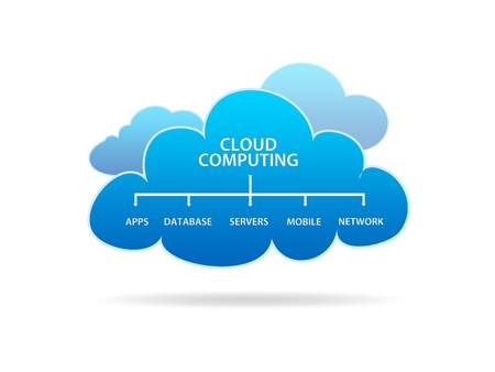 web service: High resolution graphic of several different clouds with the words cloud computing on white background. Stock Photo