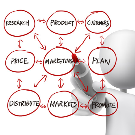linking: flowchart for marketing success drawn by a man over white background Illustration