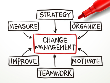 change management flow chart with red marker on white paper Vectores