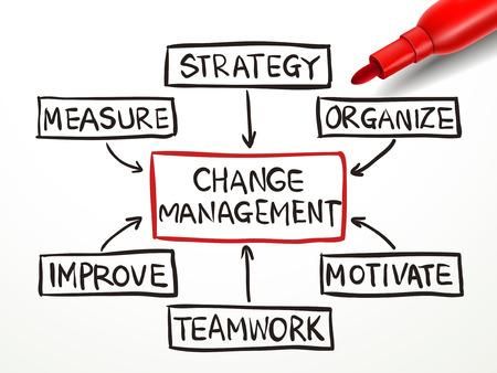 zmienić schemat zarządzania z czerwonym znacznikiem na białym papierze Ilustracje wektorowe