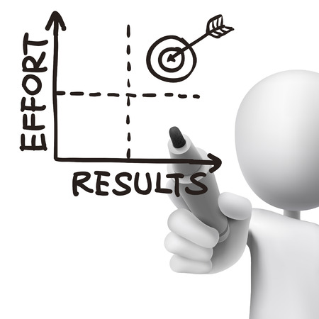 mark pen: results-effort graph drawn by 3d man over white