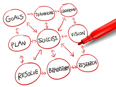 demonstrate: flowchart for achieving success  with a red marker over white Illustration