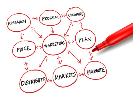red pen: flowchart for marketing success with a red marker over white