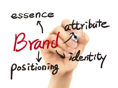 posicionamiento de marca: concepto de la marca escrita por 3d mano sobre fondo blanco