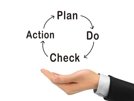 plan de accion: PDCA palabra sosteniendo con la mano realista sobre fondo blanco