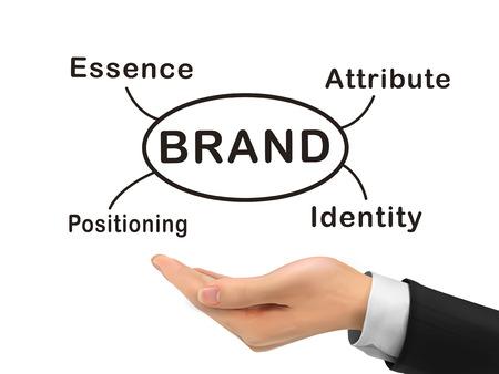 posicionamiento de marca: concepto de marca que sostiene con la mano realista sobre fondo blanco