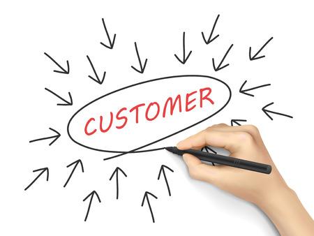 白い背景の上の手によって書かれた矢印の付いた顧客コンセプト  イラスト・ベクター素材