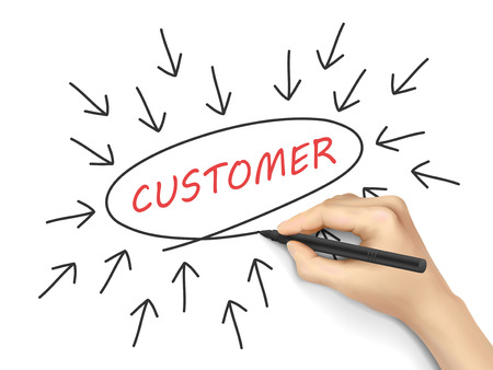 customer concept with arrows written by hand on white background