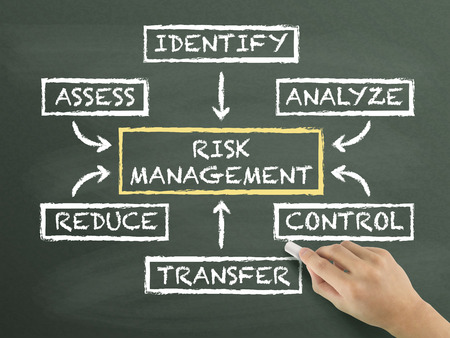 investment risk: risk management flow chart drawn by hand isolated on blackboard Stock Photo
