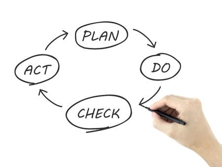plan de accion: PDCA de procesos de negocios escrito por la mano del hombre sobre fondo blanco Foto de archivo