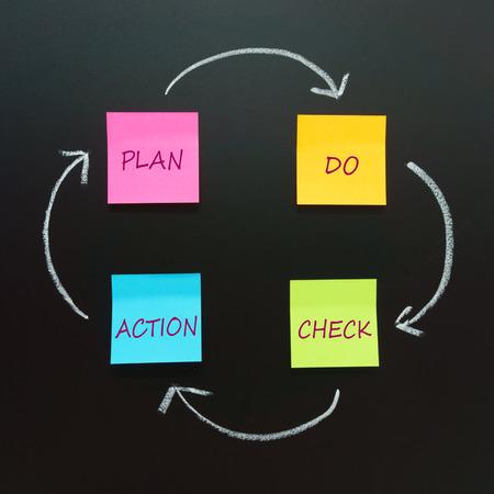 plan de accion: PDCA c�rculo (Plan, Do, Check, Acci�n) - cuatro pasos m�todo de gesti�n para la mejora continua en los negocios