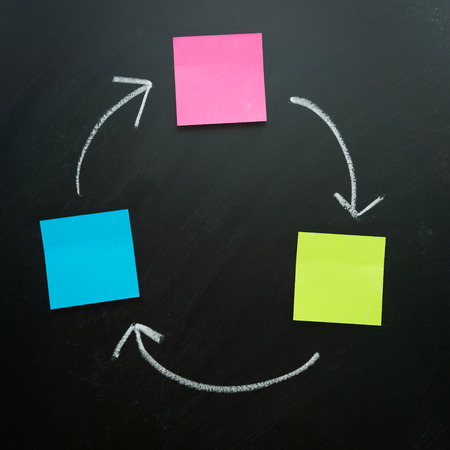 Blank flowchart in cycle using plain notes connected with arrow photo