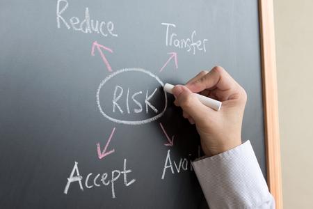 investment analysis: Risk management diagram draw on blackboard using chalk