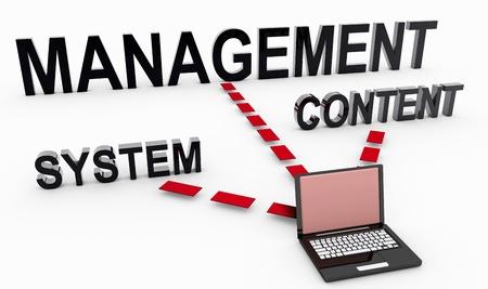 Système de gestion de contenu sur le Document en 3D