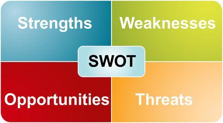swot analysis: SWOT an�lisis negocio estrategia de administraci�n de proceso concepto diagrama de ilustraci�n