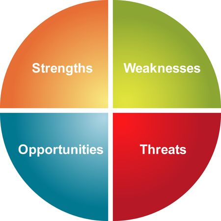 strengths: SWOT analysis business strategy management process concept diagram illustration Stock Photo