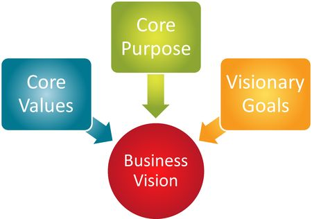 Core Vision business concept management business strategy diagram Stock Photo - 6153115