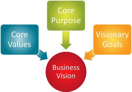 competitividad: Visi�n empresarial concepto administraci�n de negocios estrategia diagrama de Core