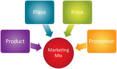 resentation: Marketing mix business diagram management strategy concept chart illustration