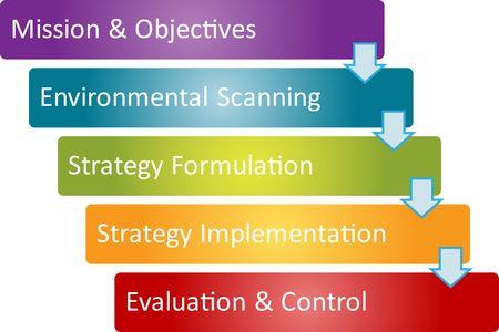 formulation: Strategy process business concept management strategy diagram