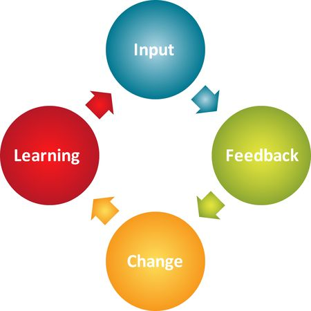 performance improvement: Learning improvement cycle staff business strategy concept diagram Stock Photo