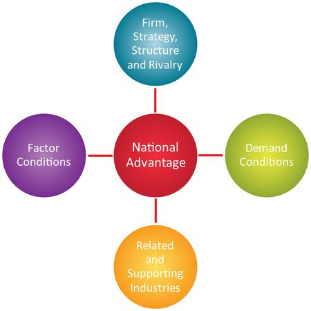 National advantage components business strategy concept diagram