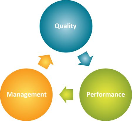 Quality management improvement cycle business strategy concept diagram photo