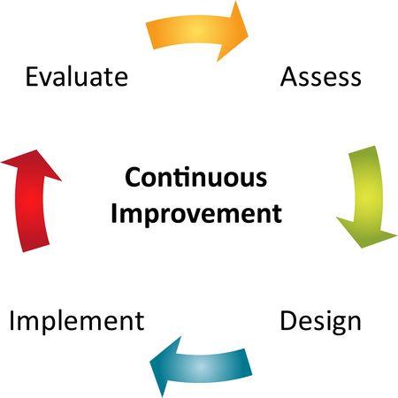 Amélioration continue processus cycle business stratégie concept diagramme.