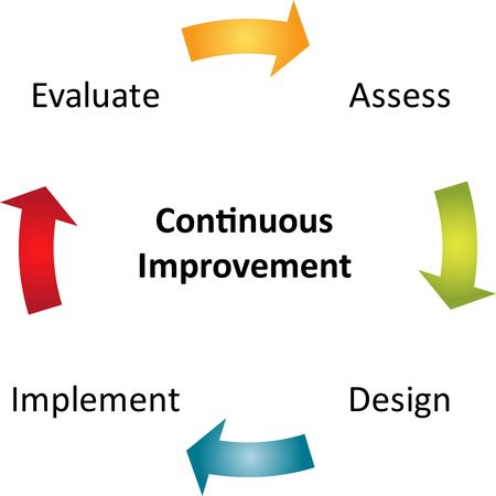 design process: Continuous improvement process cycle business strategy concept diagram