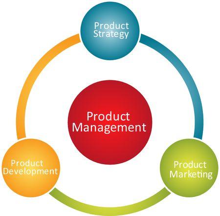 Product management marketing development business strategy concept diagram photo