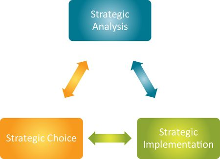 implementation: Strategic implementation process cycle business strategy concept diagram