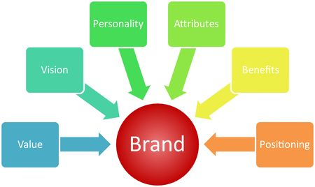 process management: Brand value business strategy management marketing concept diagram illustration