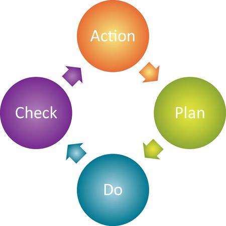 Action plan management business strategy concept diagram illustration Stock Illustration - 6621865