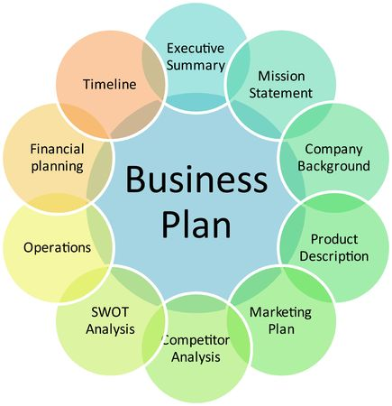 summary: Business plan management components strategy concept diagram illustration