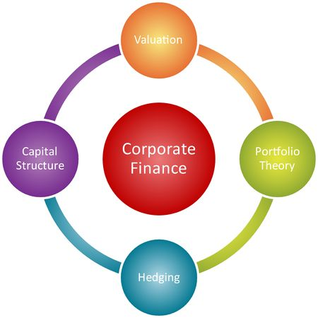 mindmap: Corporate finance management business strategy concept diagram illustration