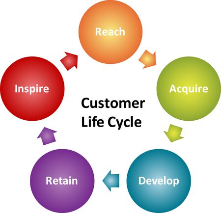 reach customers: Customer lifecycle business strategy management marketing concept diagram illustration Stock Photo