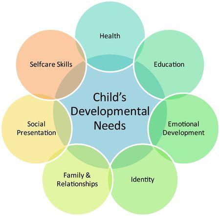 talent: Child development management business strategy concept diagram illustration