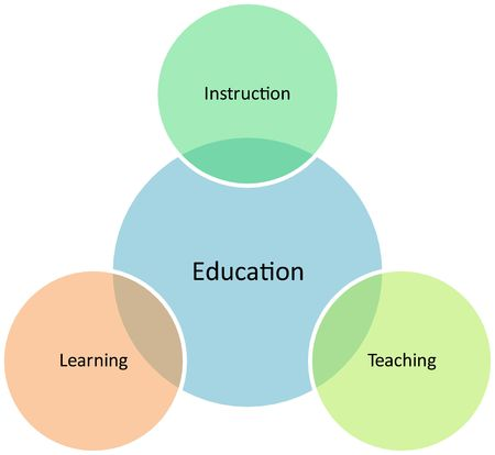 Education management business strategy concept diagram illustration Stock Illustration - 6646049