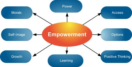 Empowerment qualities Management business strategy concept diagram illustration illustration